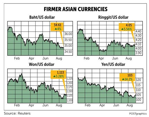 Firmer Asian currencies