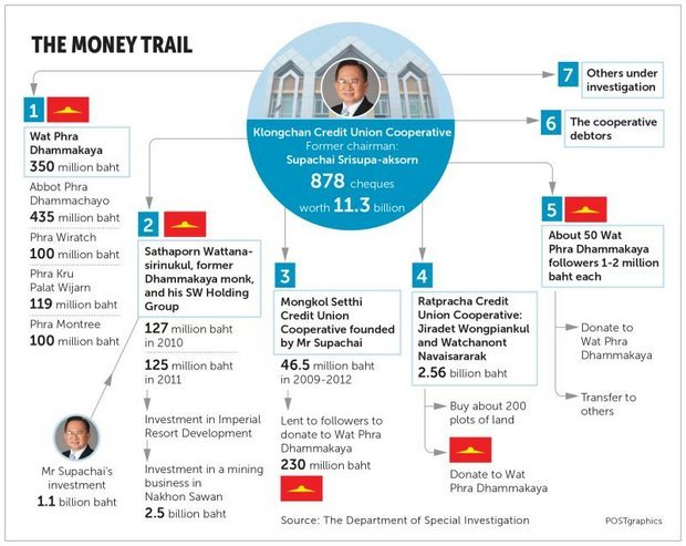 KCUC The money trail