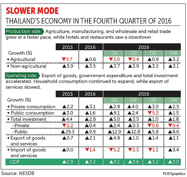 Slower mode Q4 2016