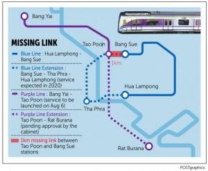 Purple Line missing link