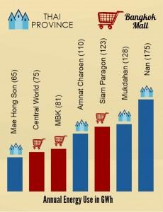 Thai-malls-vs-provinces