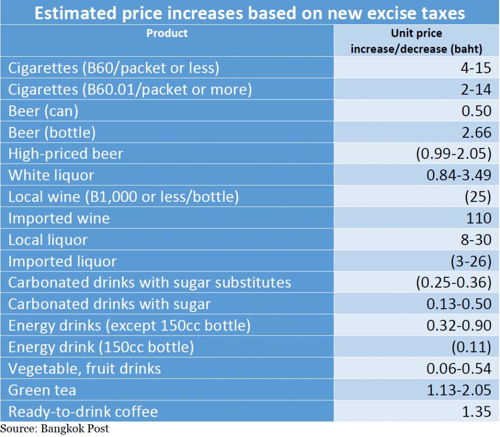 Prijsverhogingen door nieuwe accijns