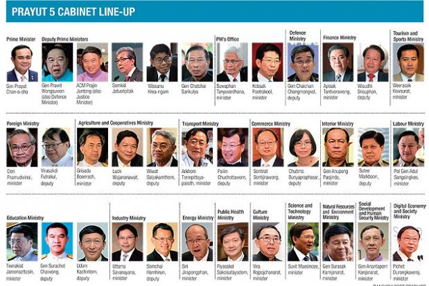 Line-up kabinet Prayut 5