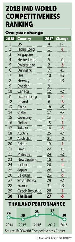 dd84d686216 Thailand zakt drie plaatsen op de wereldranglijst economisch  concurrentievermogen; Nederland staat op plaats 4